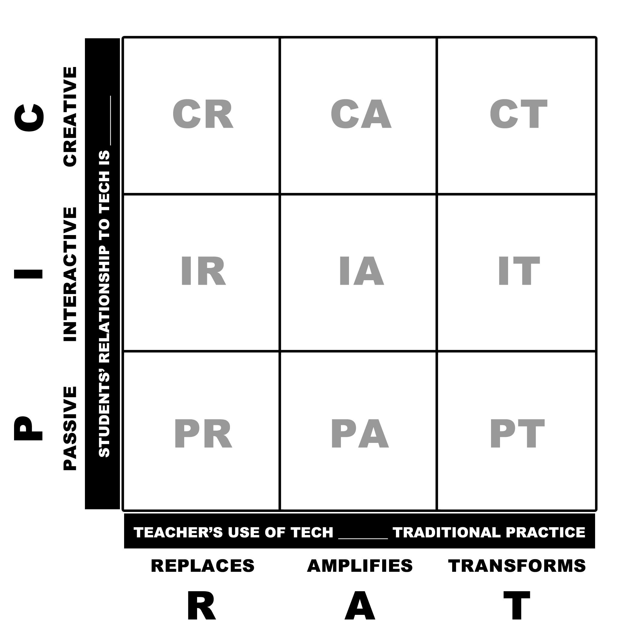 PICRAT Matrix